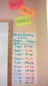 Weekley Reading Rate